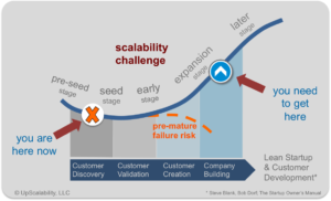 Scalable Growth